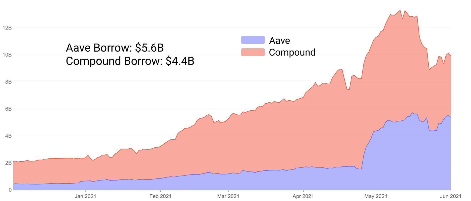 Glassnode:拆解DeFi借贷的四个创新实验Alchemix、Cream Finance、Rari Capital和Liquity