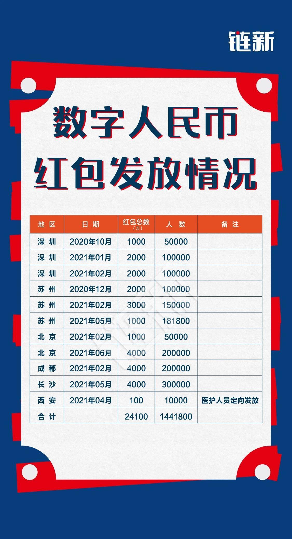 """数字人民币""""拉新"""" 6城市合计发2.4亿红包"""