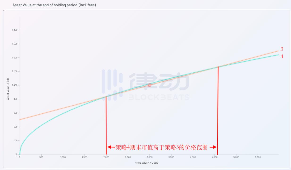 为什么Uniswap V3大大增加了LP的做市风险?
