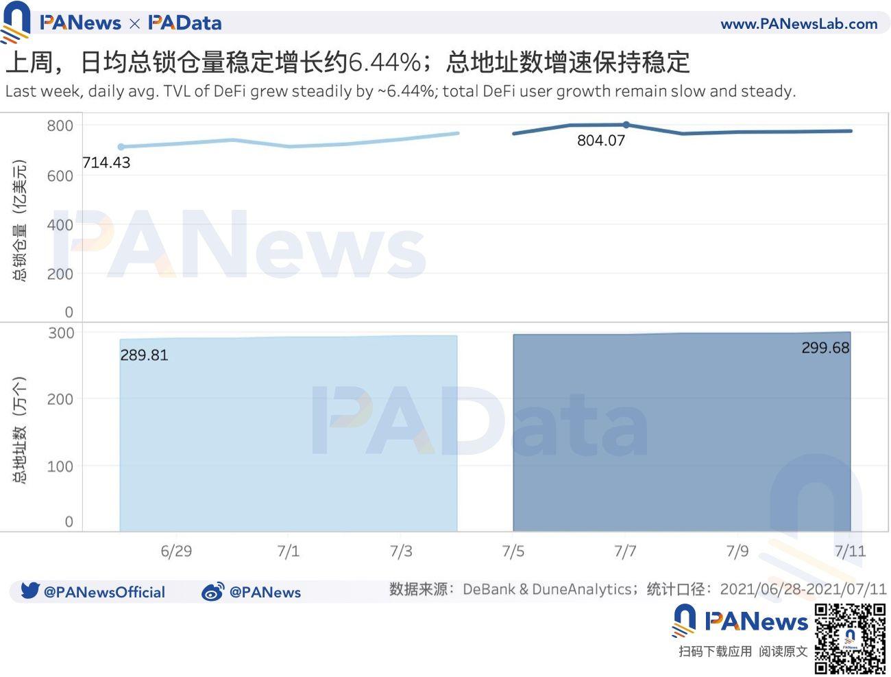 DeFi一周回顾:总锁仓量稳中上升超6%,Uniswap V3交易量7日降幅超40%