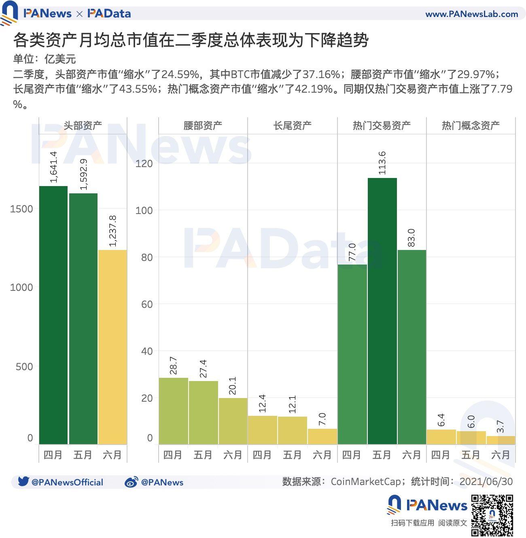加密市场二季度复盘:日均波动率上升至17.46%,头部资产抗风险能力强