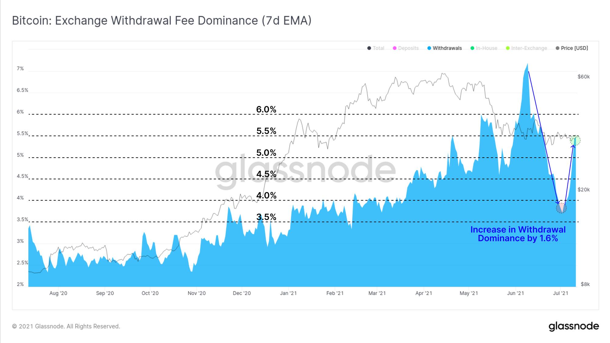 "Glassnode链上周报:加密市场""犯困"",比特币交易萎靡,矿工转向屯币,空头压力缓慢释放"