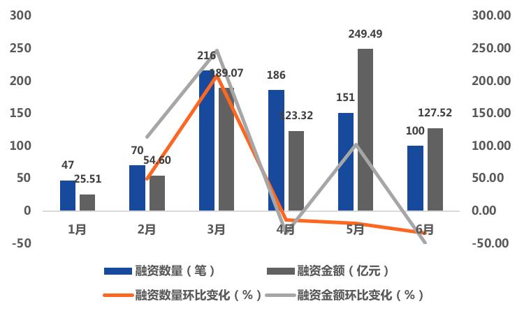 """021年上半年全球区块链产业融资概况:全球区块链产业投融资市场活跃,共计发生770笔融资"""""""