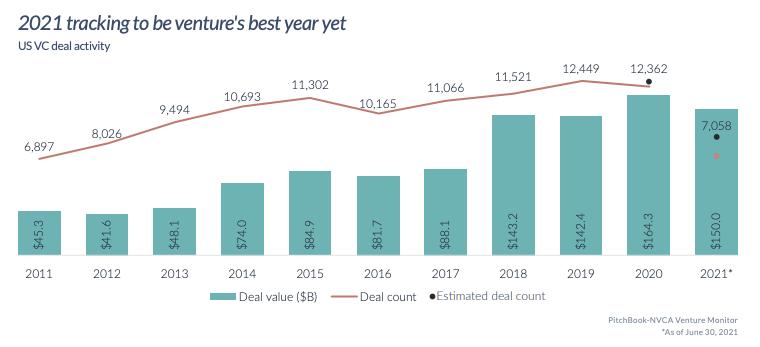 资料来源:Pitchbook-NVCA Venture Monitor