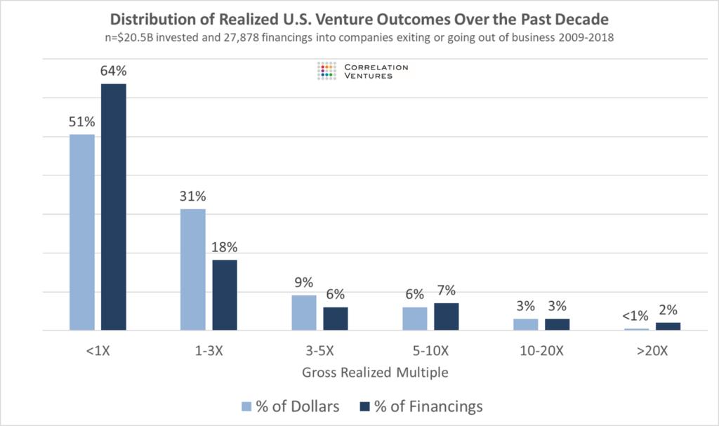 来源:Correlation Ventures