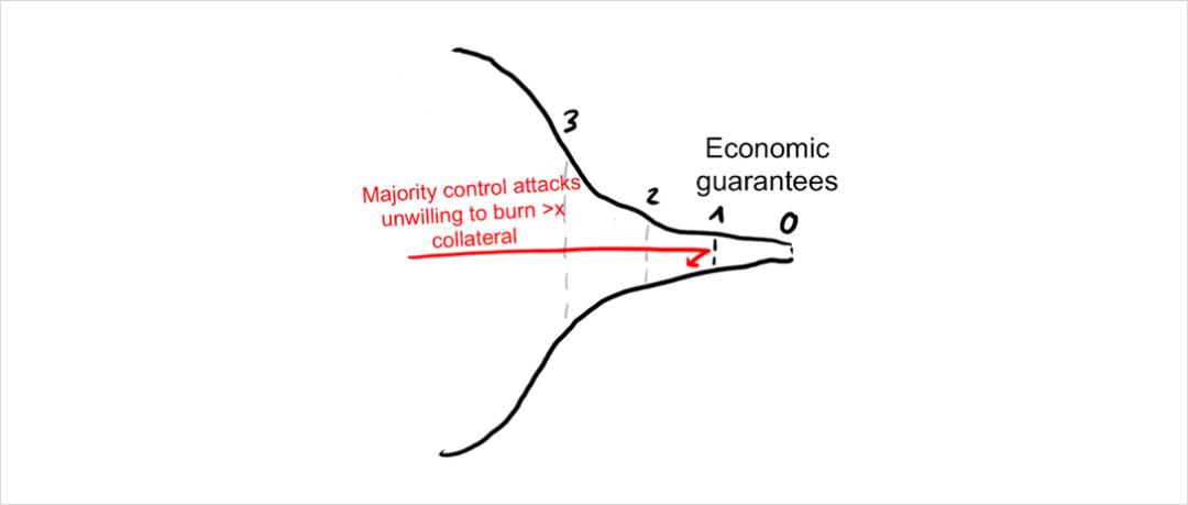 观点 | 剖析区块链安全性的洋葱模型