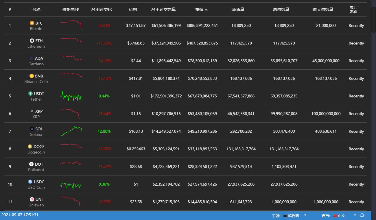 加密市场蒸发 4000 亿美元,恐慌抛售导致 Coinbase 溢价创历史新低
