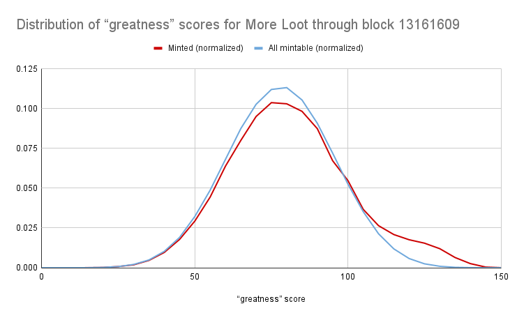 分析   Loot分叉的集体漏洞——稀缺性有规律可循